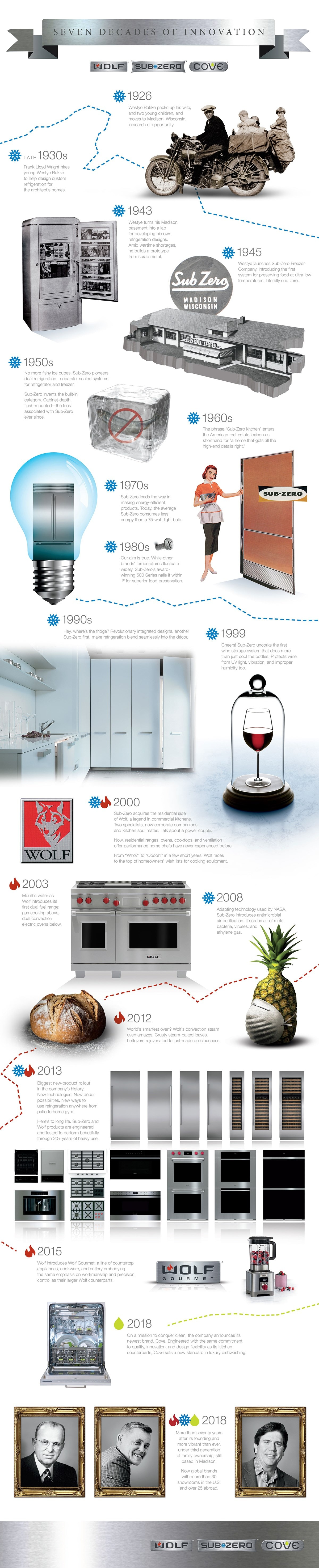 70 Years of Sub-Zero & Wolf Appliance Heritage